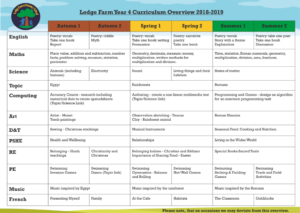 Lodge Farm Year 4 Curriculum Overview 2018-2019